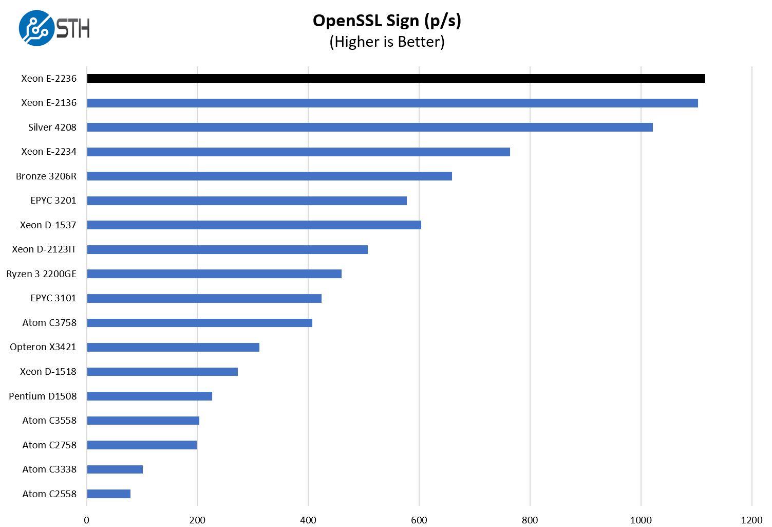 Intel Xeon E 2236 OpenSSL Sign Benchmark Performance