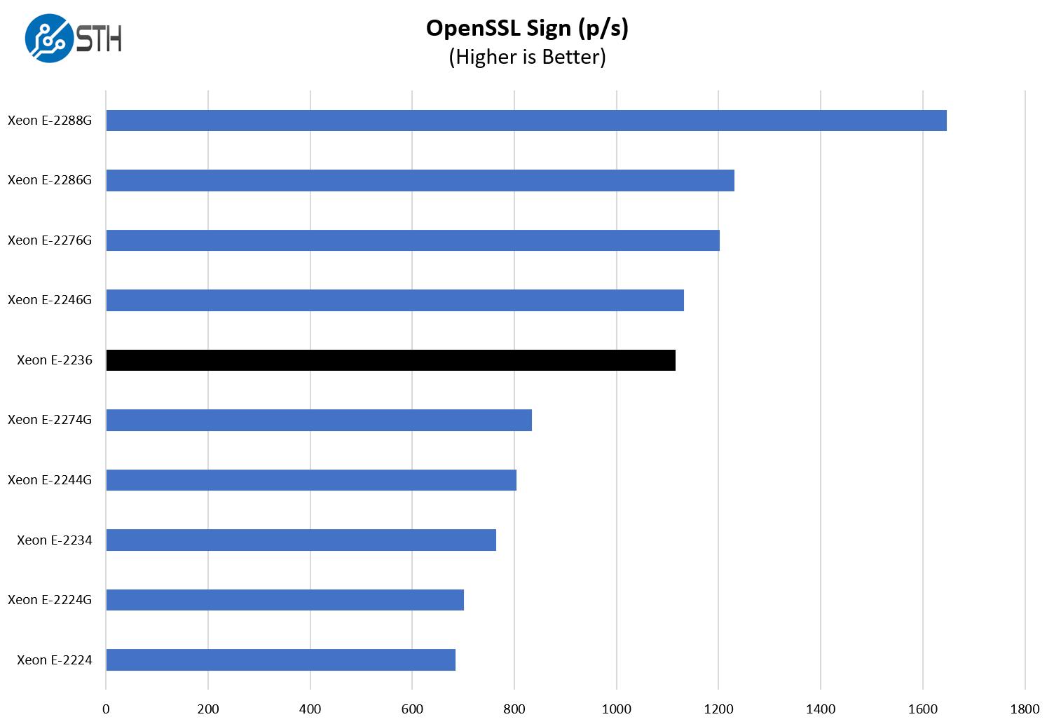 Intel Xeon E 2236 OpenSSL Sign Benchmark