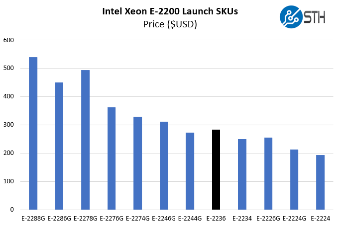 Intel Xeon E 2236 Price Comparison