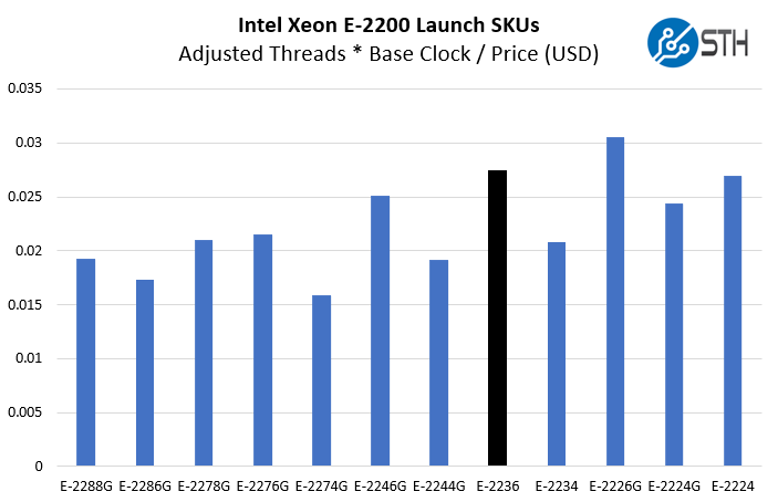 Intel Xeon E 2236 Price To Adjusted Threads And Clocks Comparison