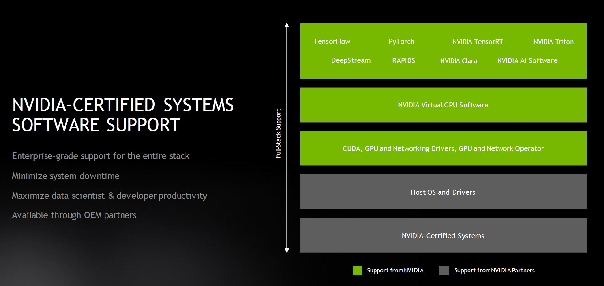 NVIDIA Certified Systems Software Support Responsibility