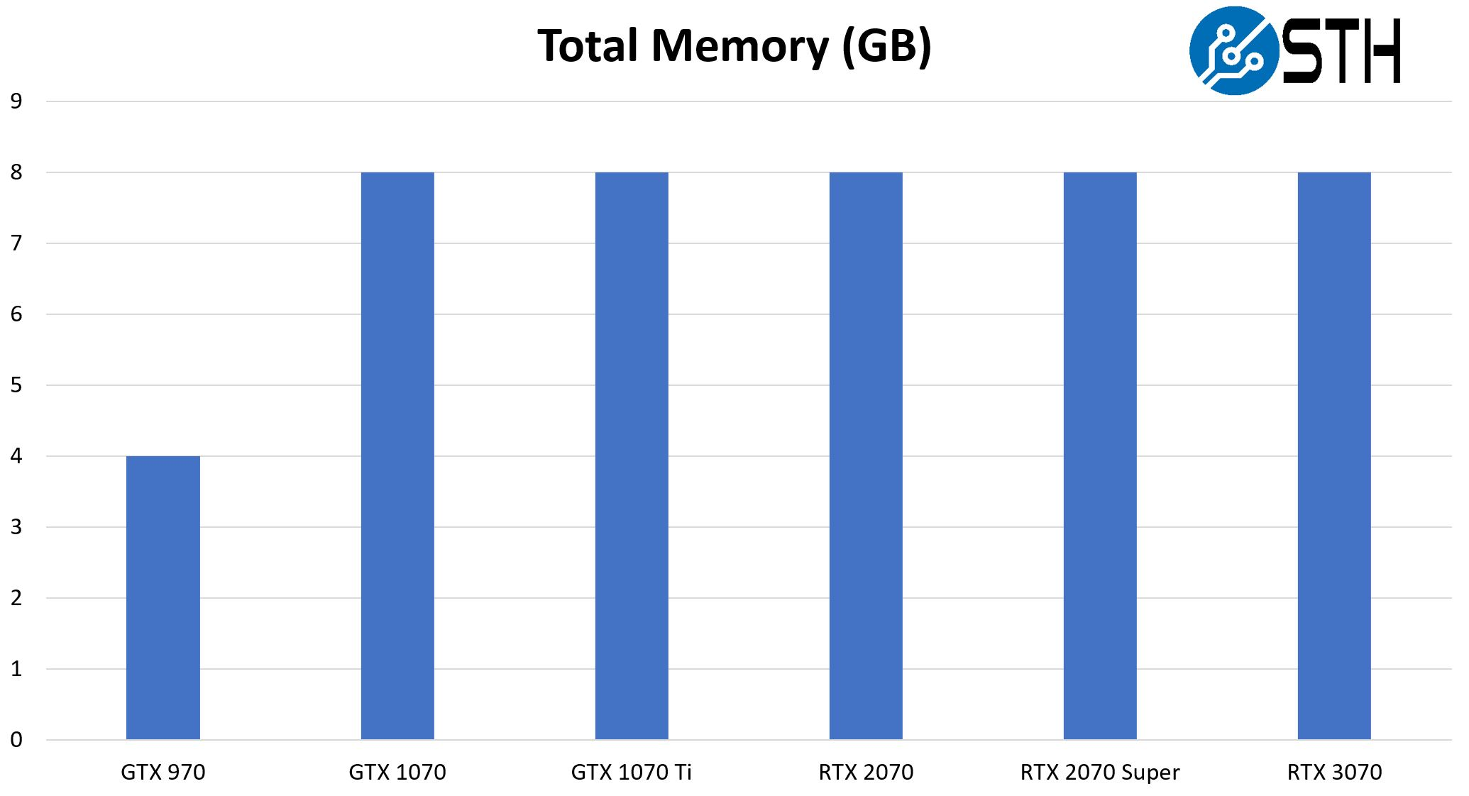 NVIDIA RTX 3070 Total Memory By Generation