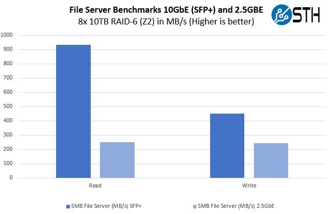 QNAP QM 1002 File Server Performance
