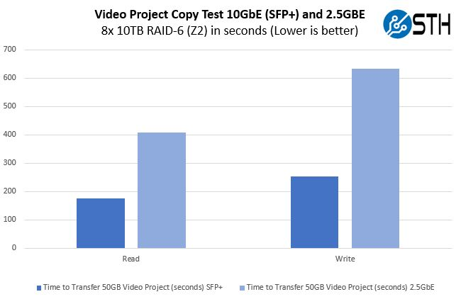 QNAP QM 1002 Video Project Copy Test
