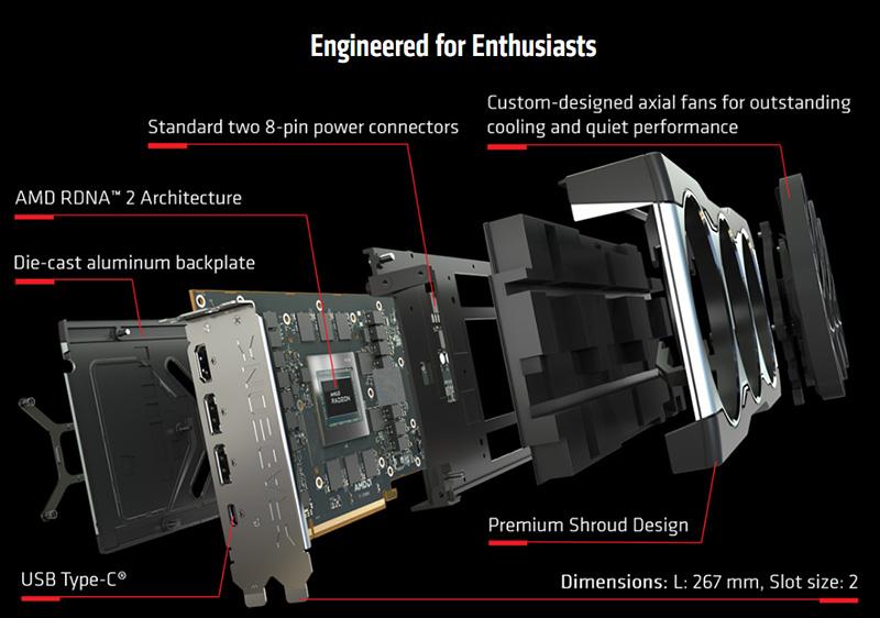 AMD Radeon RX 6800 Breakout View
