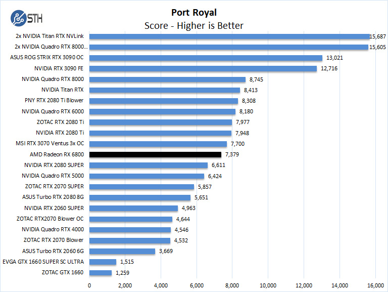 AMD Radeon RX 6800 Port Royal