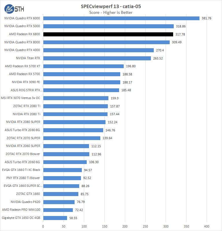 AMD Radeon RX 6800 SPEVviewperf Catia 05