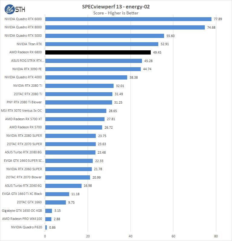 AMD Radeon RX 6800 SPEVviewperf Energy 02
