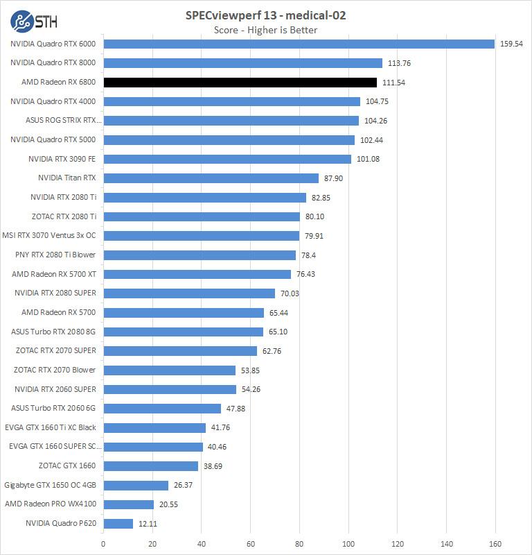 AMD Radeon RX 6800 SPEVviewperf Medical 02