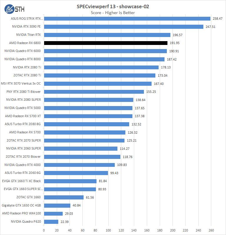 AMD Radeon RX 6800 SPEVviewperf Showcase 02