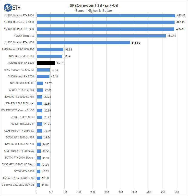 AMD Radeon RX 6800 SPEVviewperf Snx 03