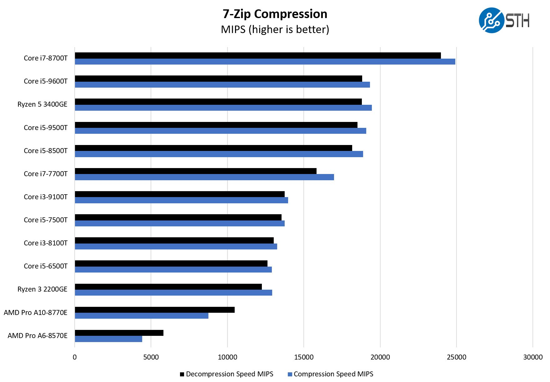 AMD Ryzen 5 Pro 3400GE 7zip Compression Benchmark