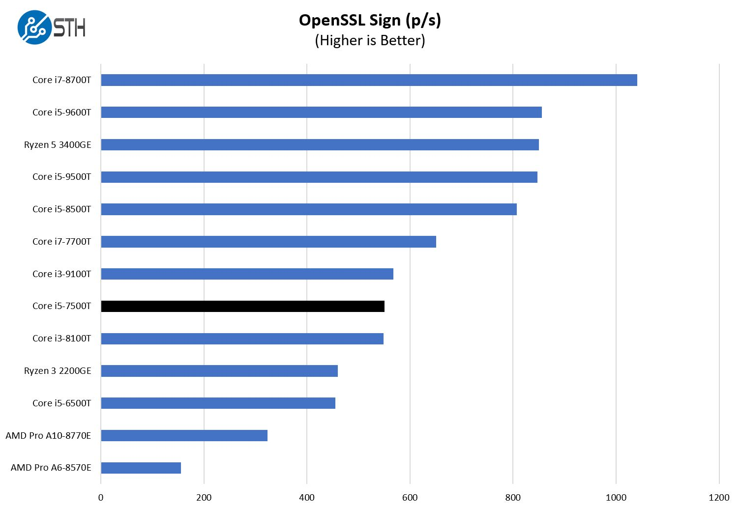 HP EliteDesk 800 G3 Mini OpenSSL Sign Benchmark