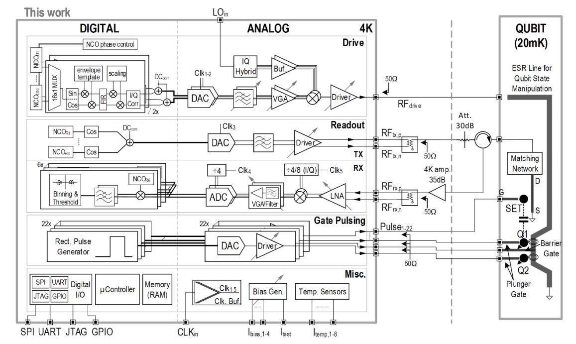 Intel Hose Ridge II Quantum Computer Chip Block Diagram