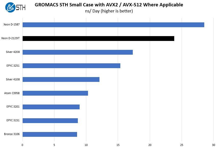 Intel Xeon D 2123IT GROMACS STH Small Benchmark