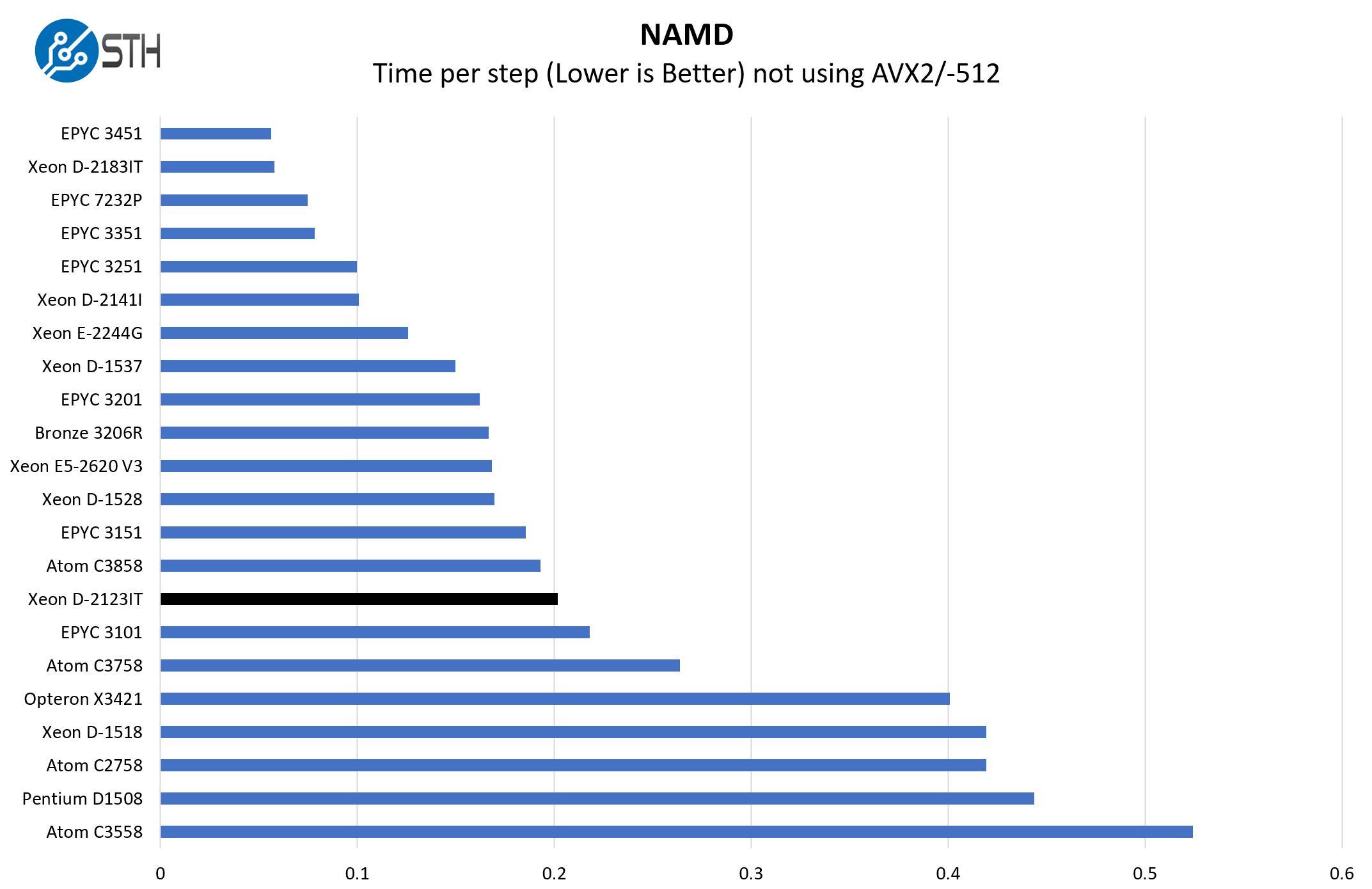 Intel Xeon D 2123IT NAMD Benchmark