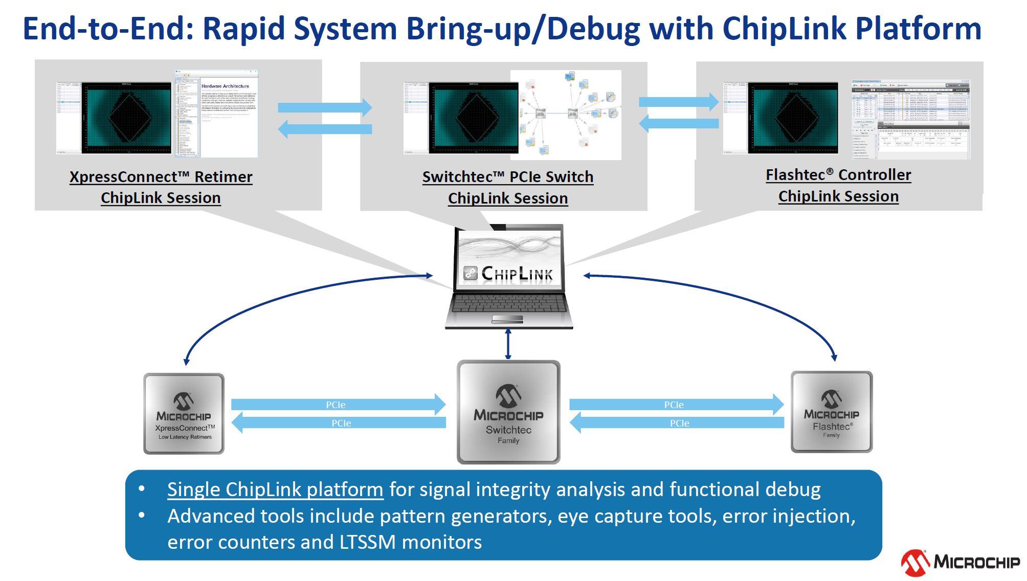 Microchip Switchtec PCIe 5.0 Switch ChipLink