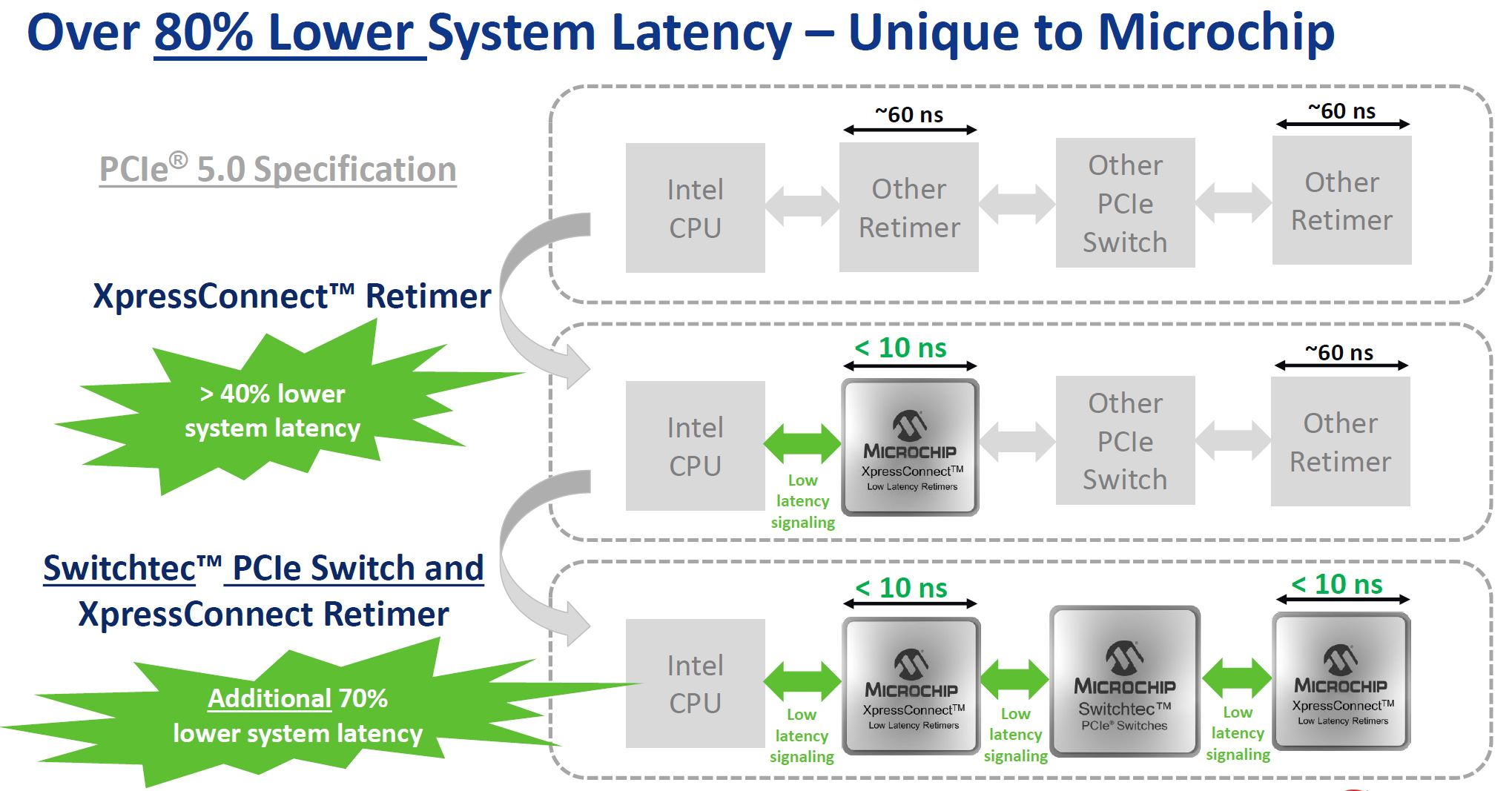 Microchip Switchtec PCIe 5.0 Switch Lower Latency