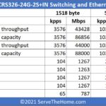 MikroTik CRS326 24G 2S+IN Performance