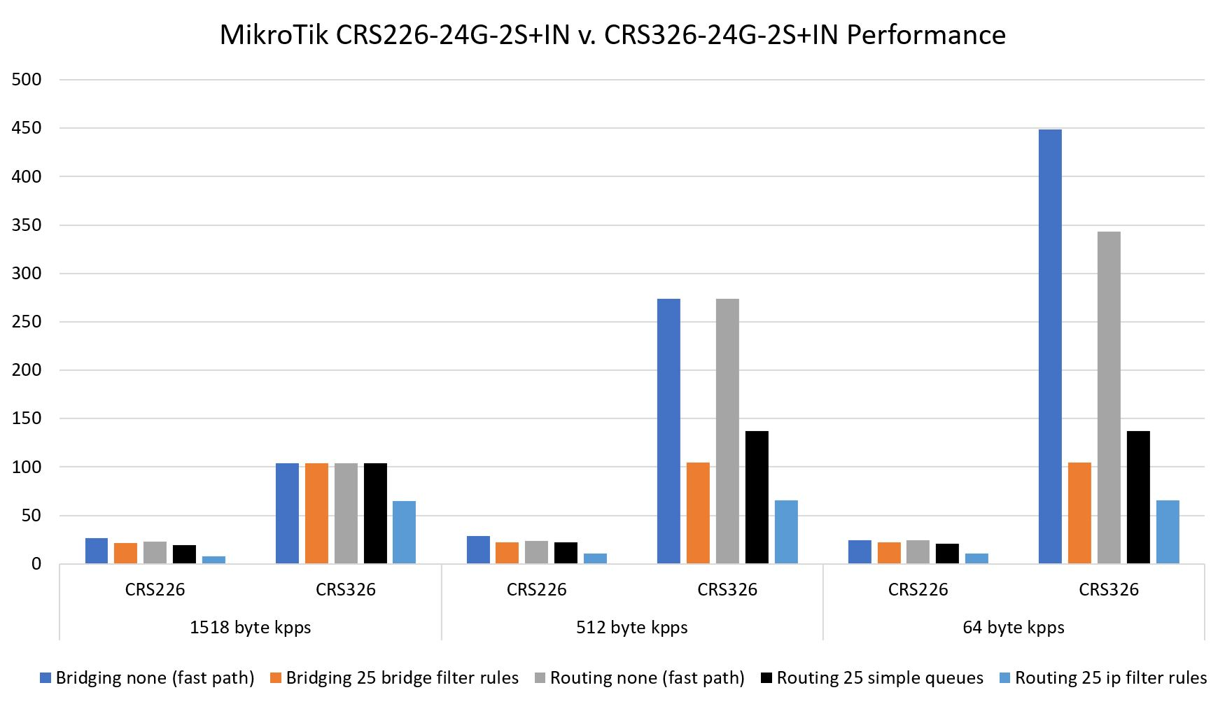 MikroTik CRS326 24G 2S+IN Performance Kpps