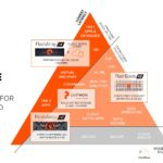 Pure Storage 2021 02 16 Company Portfolio Coverage