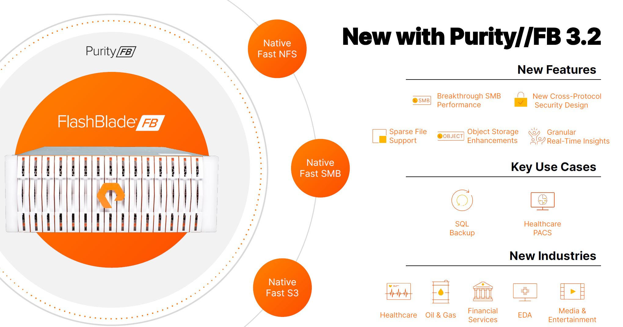 Pure Storage 2021 02 16 Flash Blade New Purity 3.2