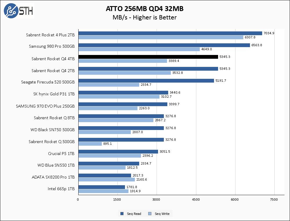 Sabrent Rocket Q4 4TB ATTO 256MB Chart
