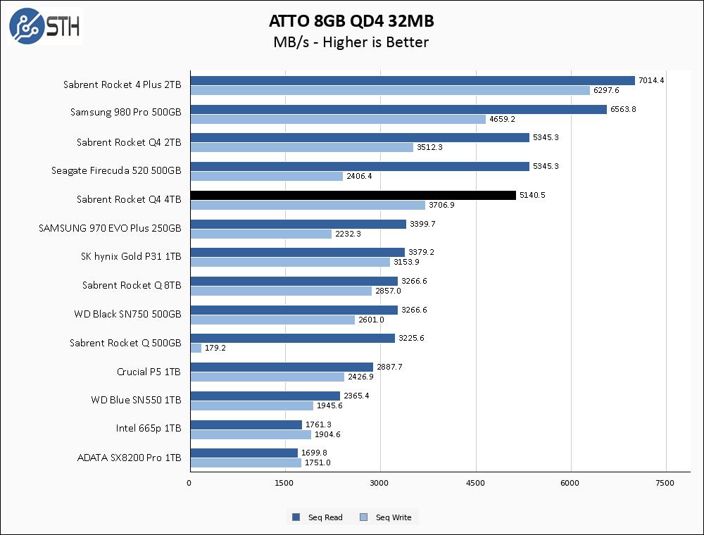 Sabrent Rocket Q4 4TB ATTO 8GB Chart