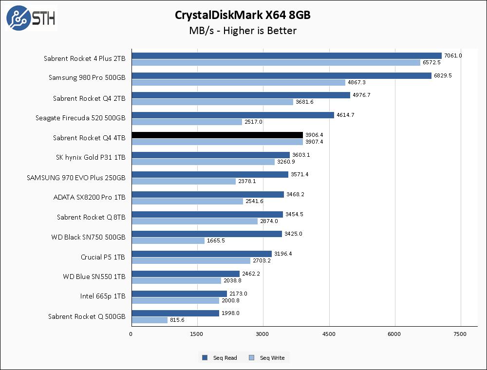 Sabrent Rocket Q4 4TB CrystalDiskMark 8GB Chart V2