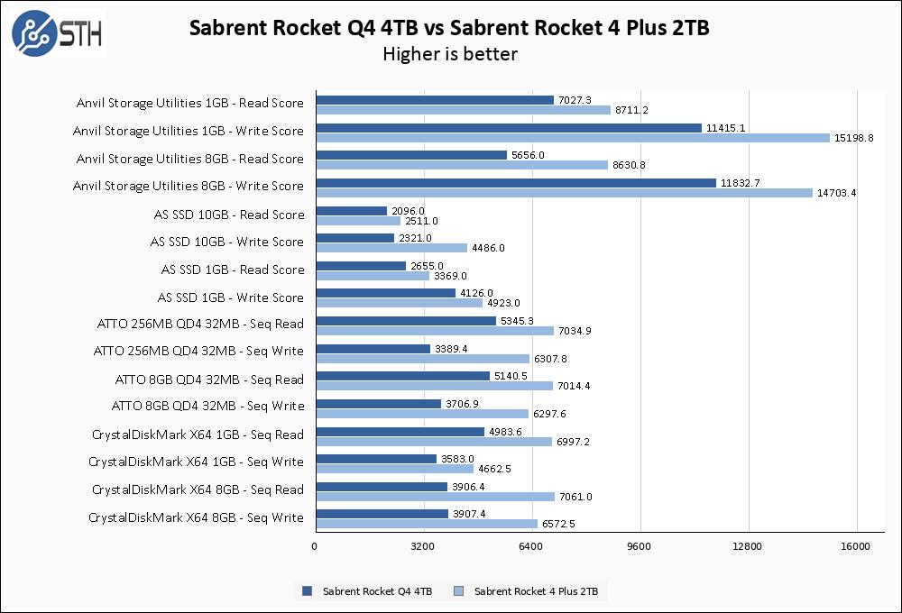 Sabrent Rocket Q4 4TB Vs Rocket 4 Plus 2TB