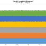 Silicom PE2G6I35 R Performance