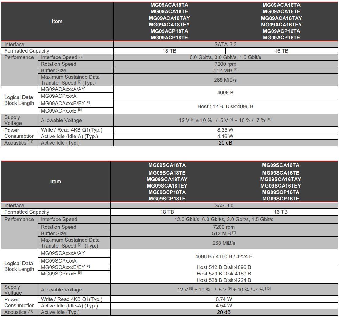 Toshiba 18TB MG09 Key Specs