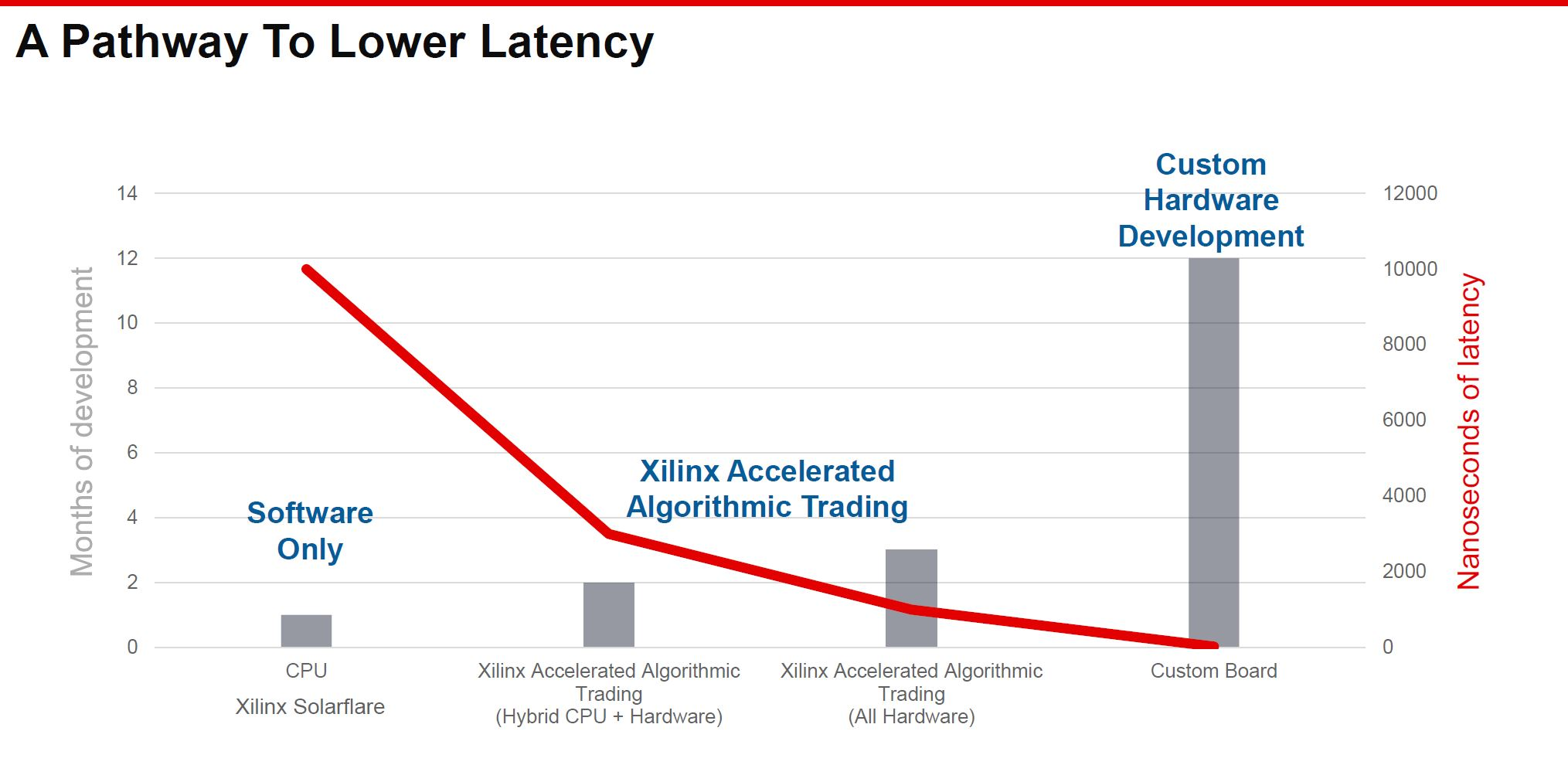 Xilinx Accelerated Algorithmic Trading Lower Latency
