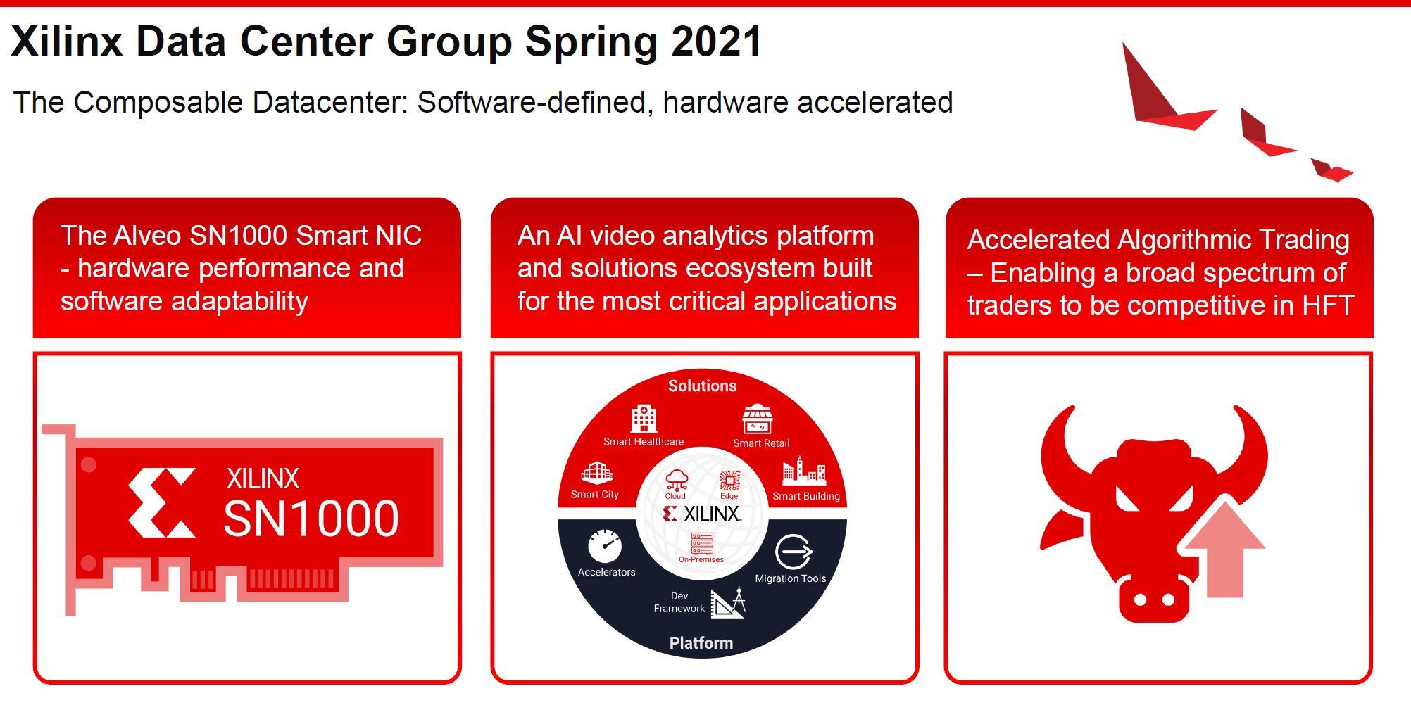 Xilinx DCG Spring 2021