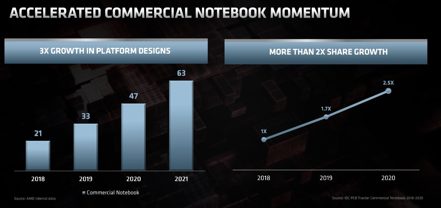 AMD Commercial Client Growth