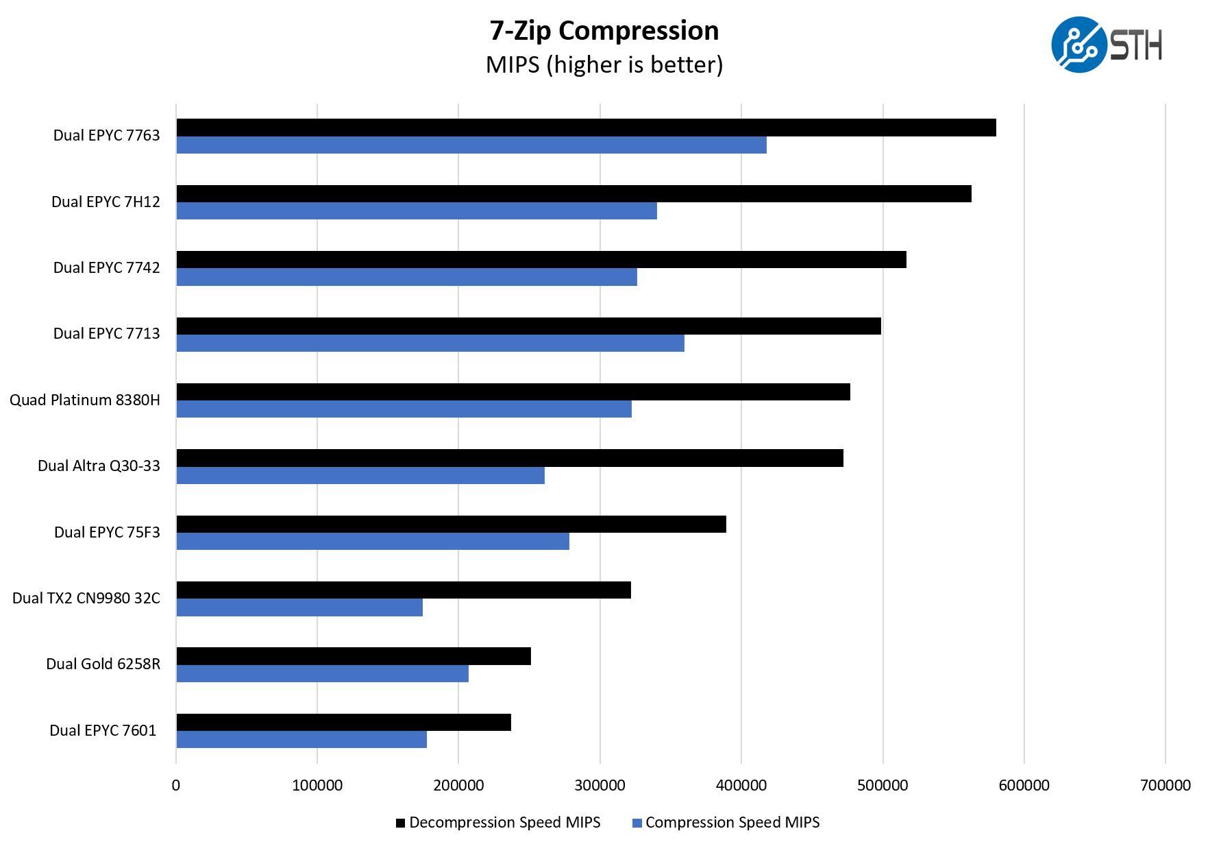 AMD EPYC 7003 7zip Performance