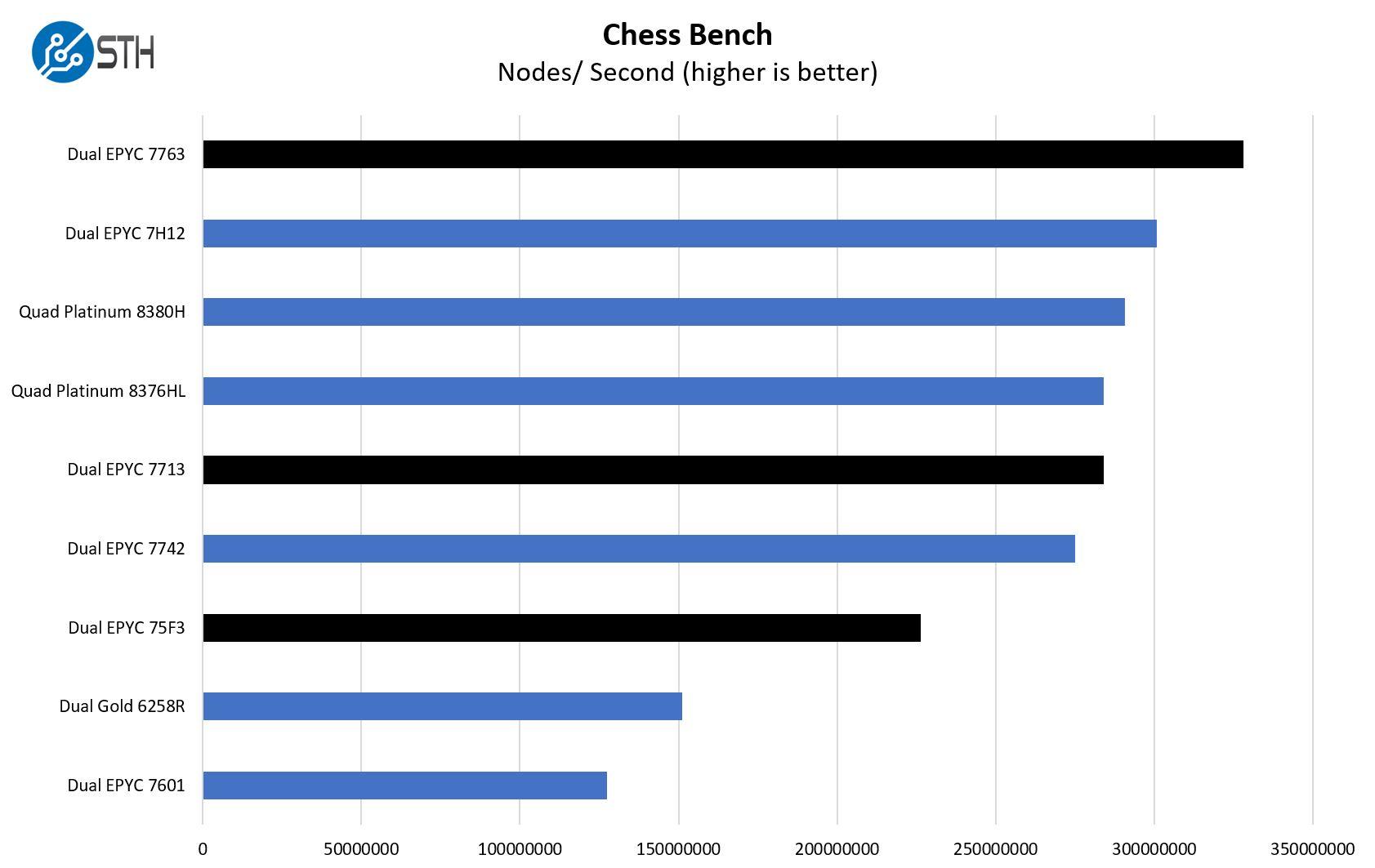 AMD EPYC 7003 High End Chess Performance