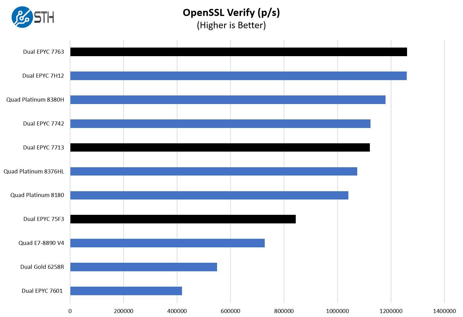 AMD EPYC 7003 High End OpenSSL Verify Performance