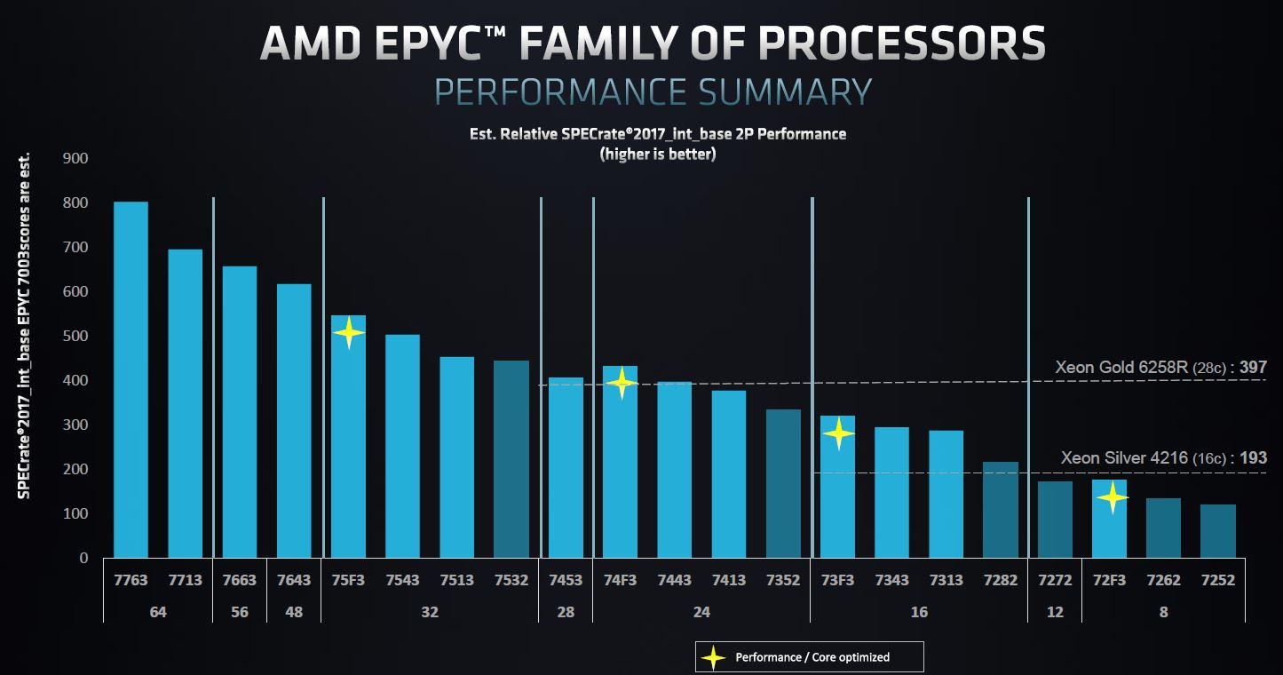 AMD EPYC 7003 Model Positioning Performance