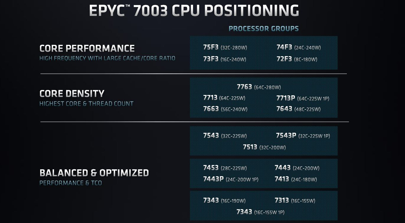 AMD EPYC 7003 Model Positioning