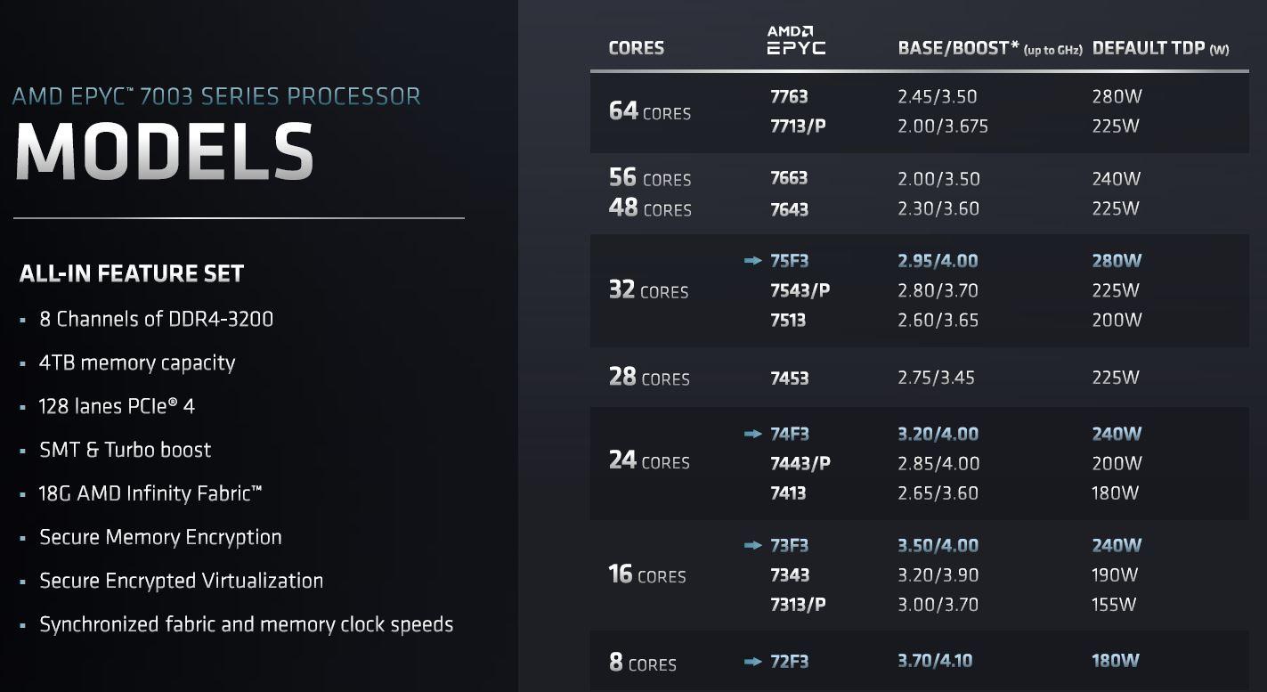 AMD EPYC 7003 Models