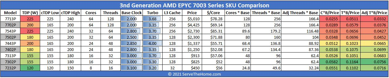 AMD EPYC 7003 Series 1P Only SKU Comparison With EPYC 7002
