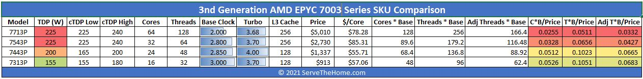 AMD EPYC 7003 Series 1P Only SKU Comparison