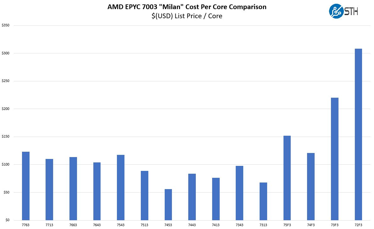 AMD EPYC 7003 Series 2P Capable SKU Cost Per Core