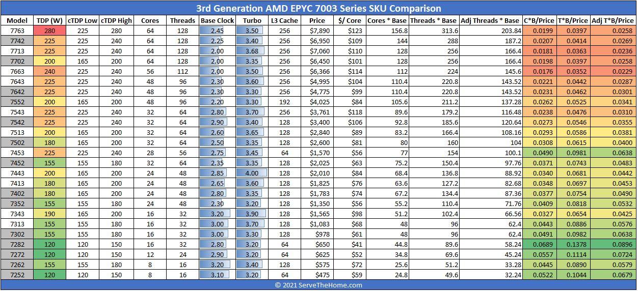 AMD EPYC 7003 Series SKU Comparison With EPYC 7002 Side By Side No F SKUs
