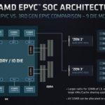 AMD EPYC 7003 SoC Architecture