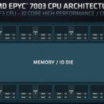 AMD EPYC 7003 SoC Architecture EPYC 75F3 Example