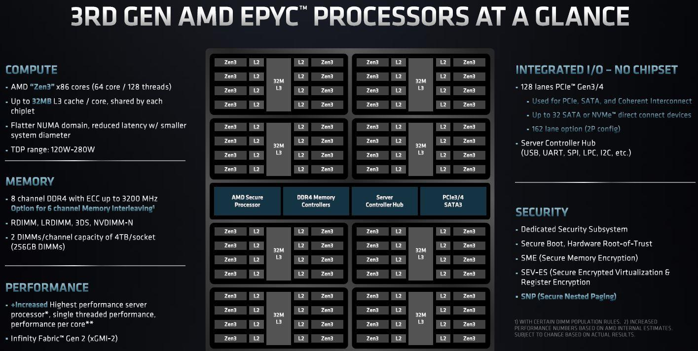 AMD EPYC 7003 Zen 3 SoC At A Glance