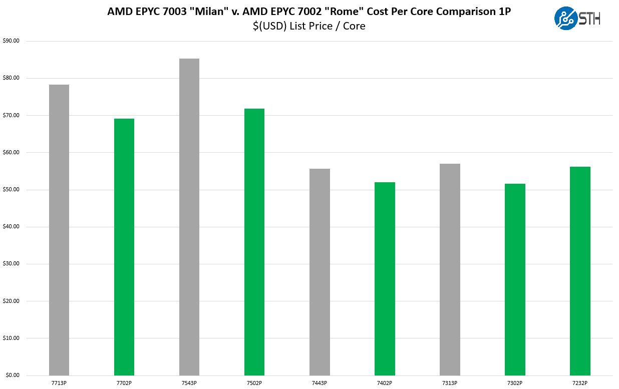 AMD EPYC 7003 And EPYC 7002 Series 1P Capable SKU Cost Per Core Comparison