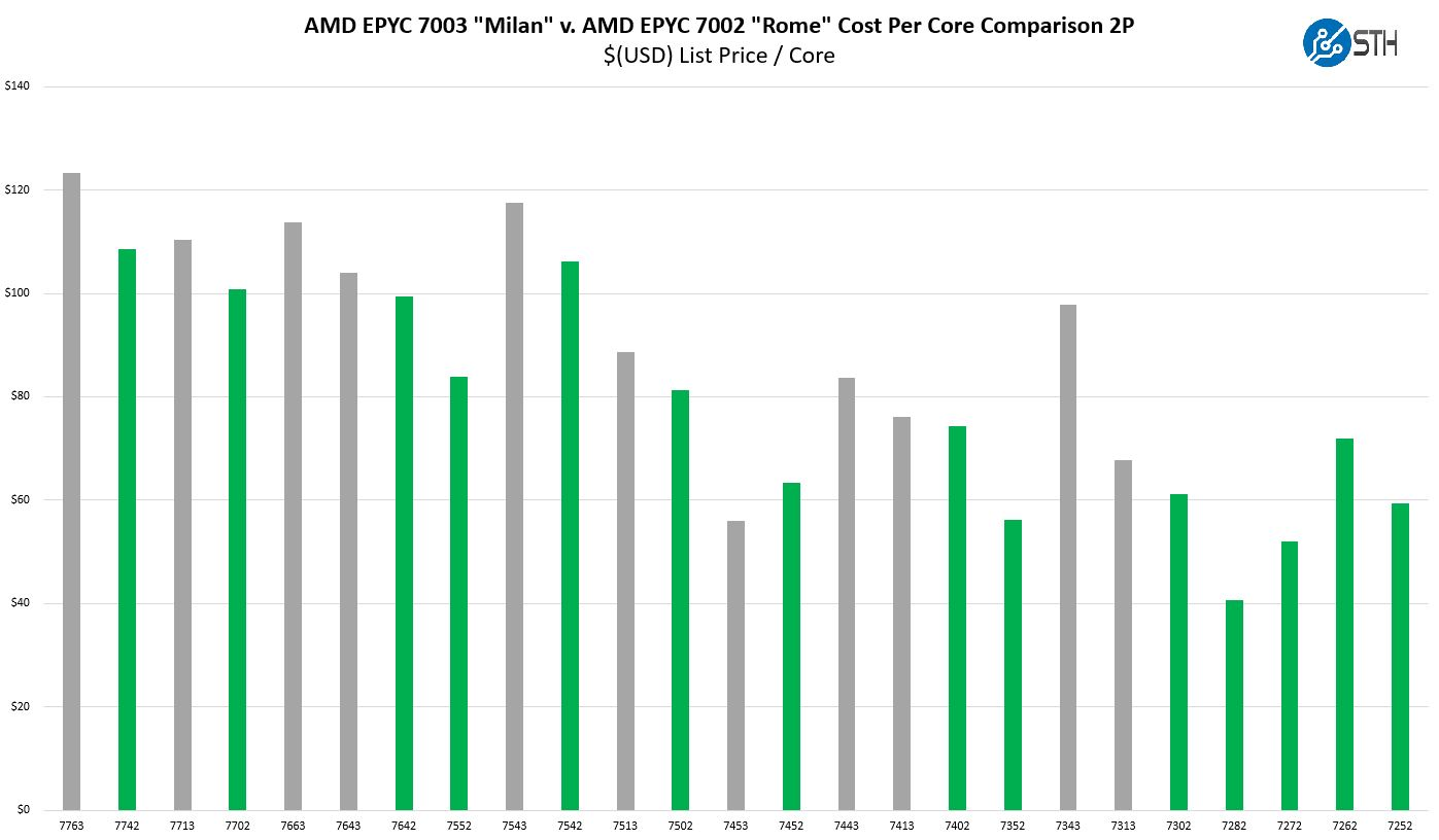 AMD EPYC 7003 And EPYC 7002 Series 2P Capable SKU Cost Per Core Comparison